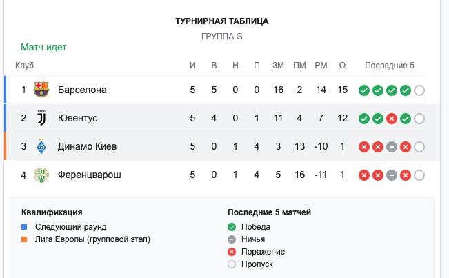 Турнирная таблица – группа G (Скриншот Google)