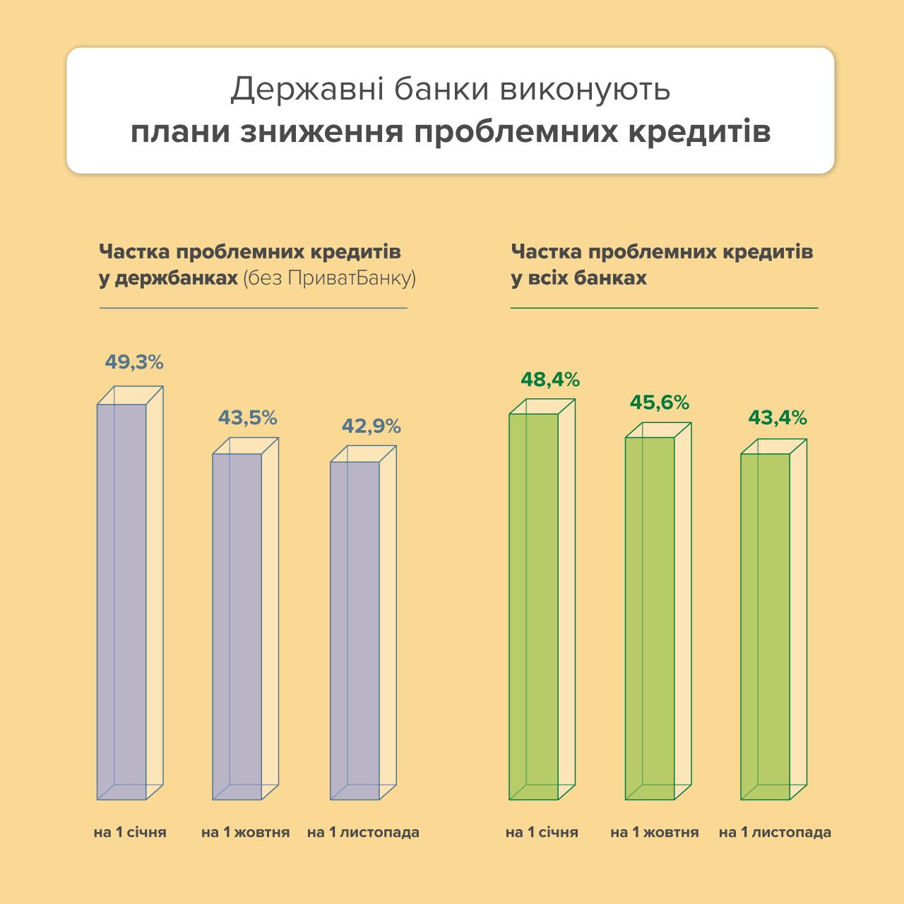 ПриватБанк списал за месяц 38 млрд грн неработающих кредитов – НБУ