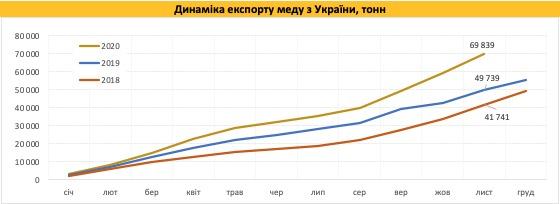 Новый рекорд. Украина экспортировала почти 70 000 тонн меда
