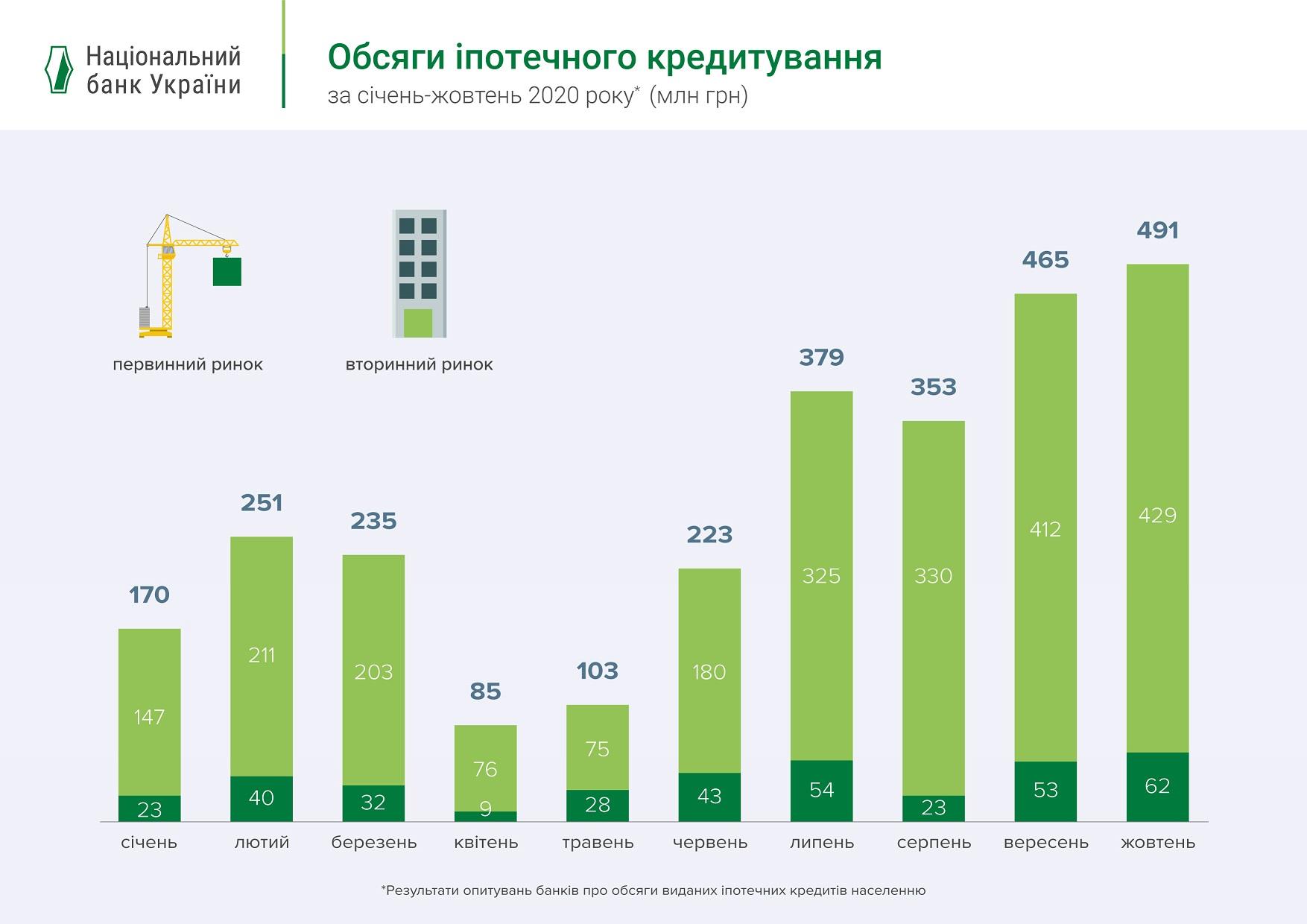 """Украинцы все чаще берут ипотеку, средняя ставка на """"вторичке"""" – 14,3%"""