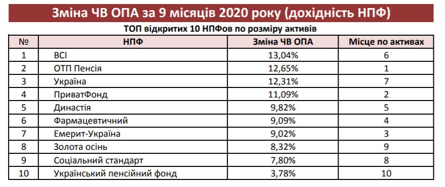 Дохідність 13% річних. ТОП-10 найприбутковіших НПФ у 2020 році
