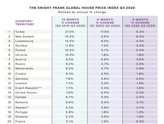 Украина поднялась на шестое место в мире по темпам роста цен на недвижимость