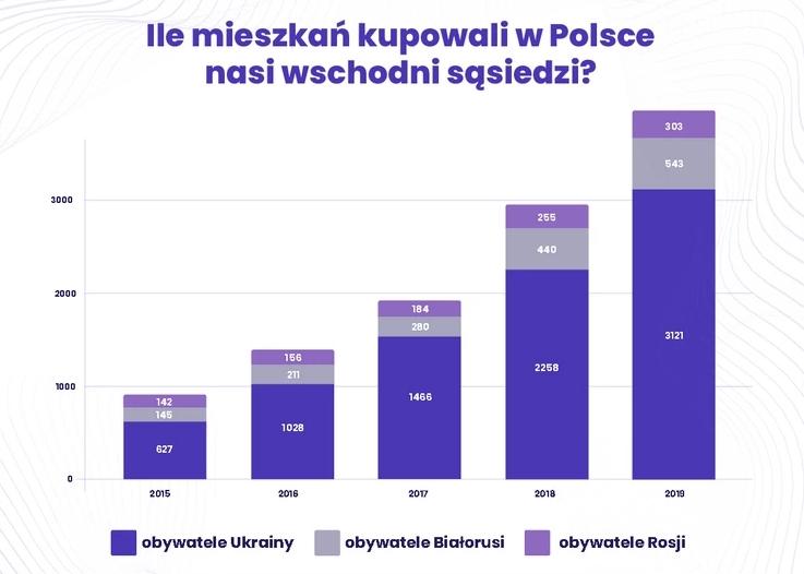 Украинцы продолжают активно скупать жилье в Польше