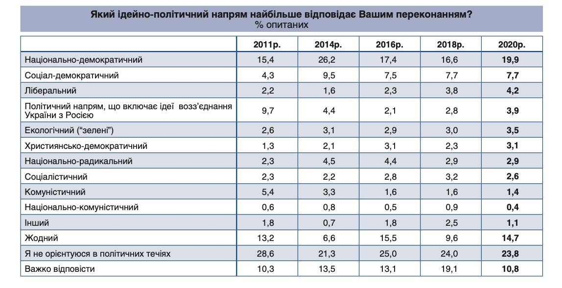 Украинцы больше всего поддерживают национал-демократию. Опрос об идеологии украинцев