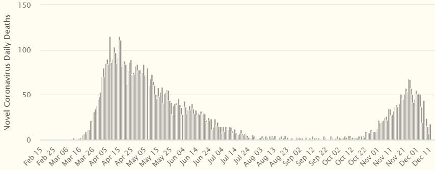 График: Worldometer
