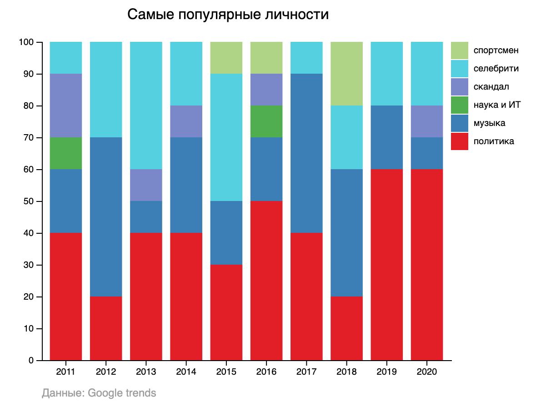 Самые популярные личности в Google 2011-2020 по категориям (Инфографика Liga.net)