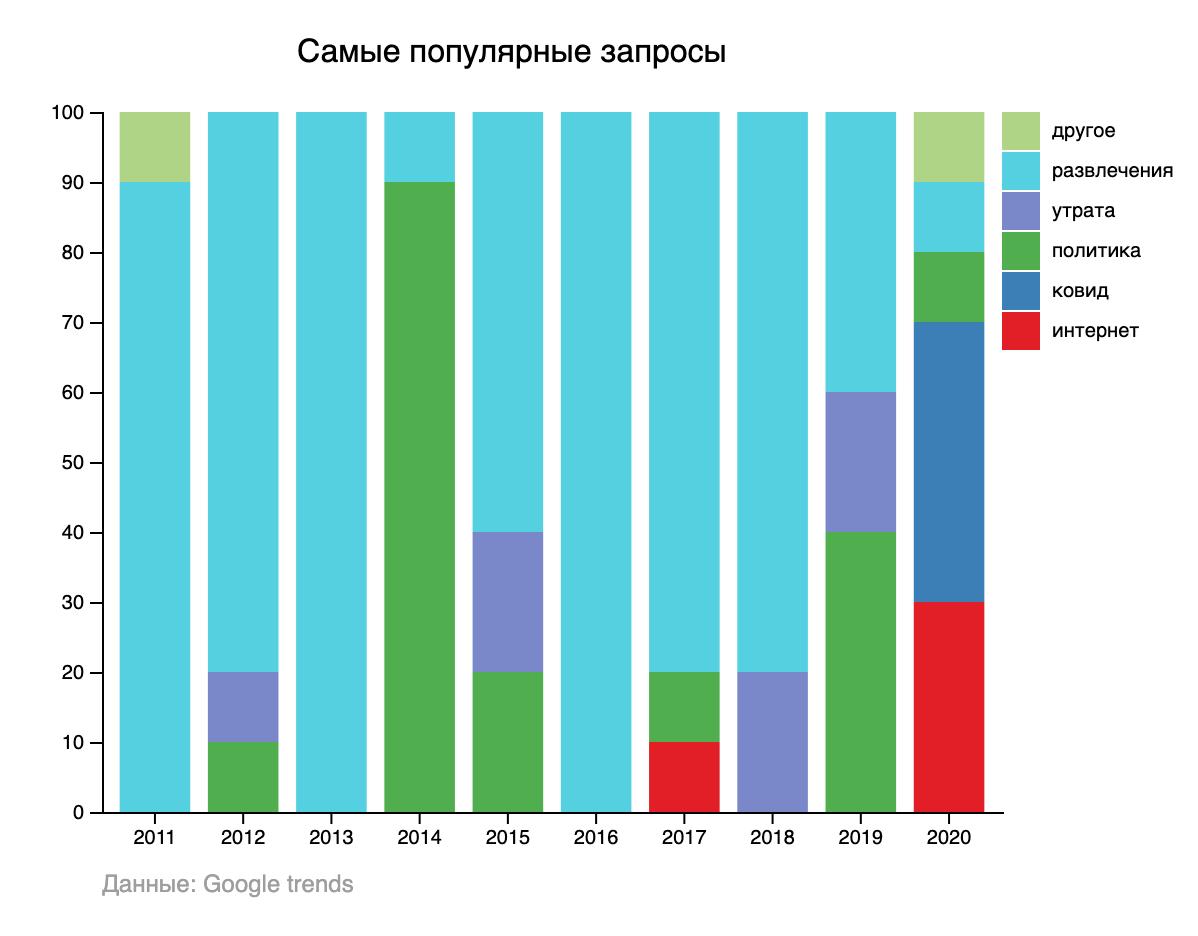 Самые популярные запросы в Google 2011-2020 по категориям (Инфографика Liga.net)
