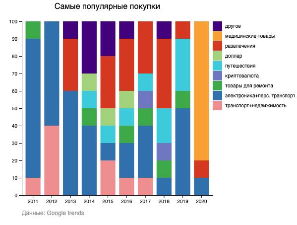 Самые популярные покупки по данным Google в 2011-2020 (Инфографика: Liga.net)