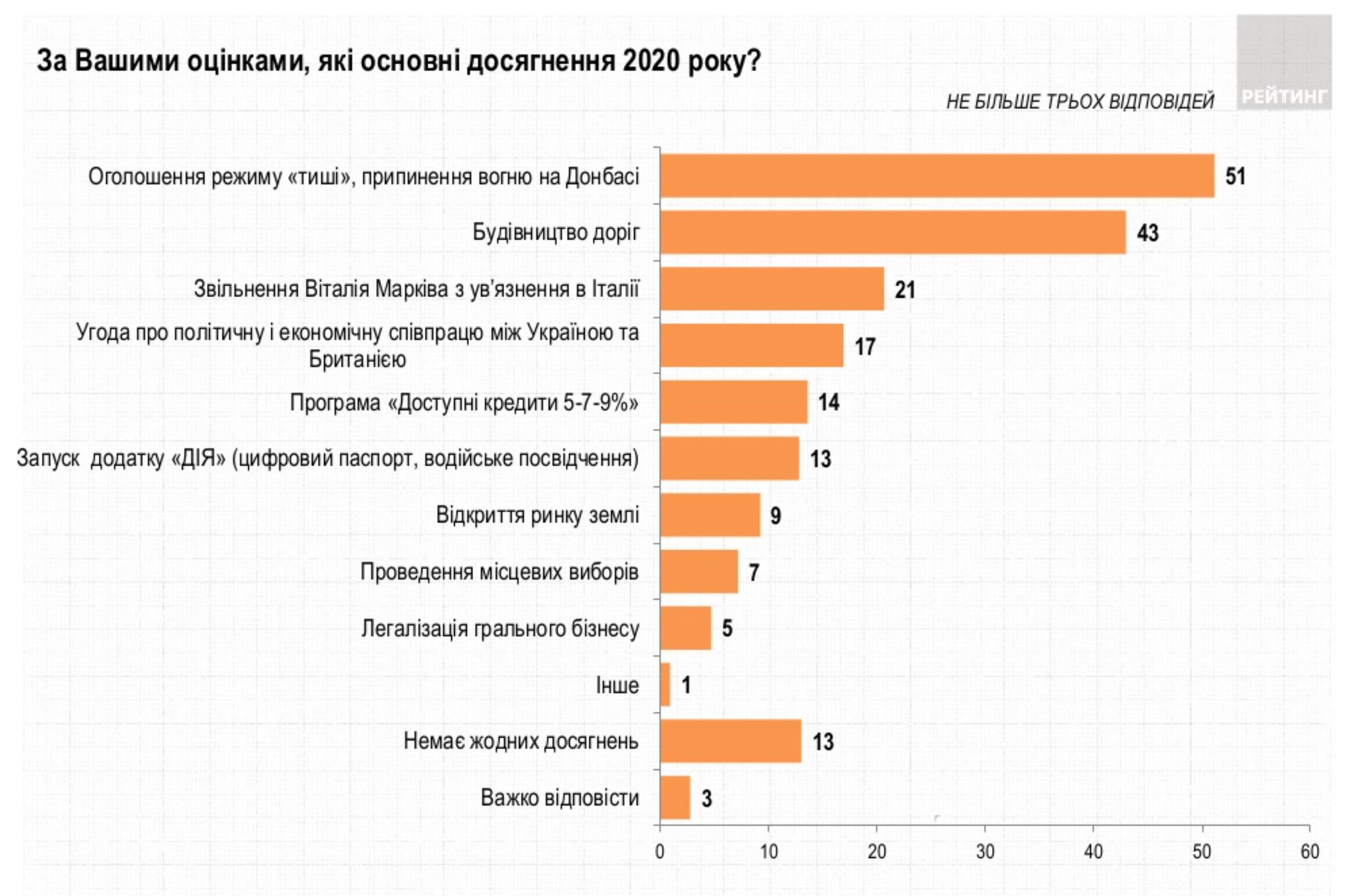 """""""Тишина"""" на Донбассе и строительство дорог. Украинцы назвали достижения года – опрос"""
