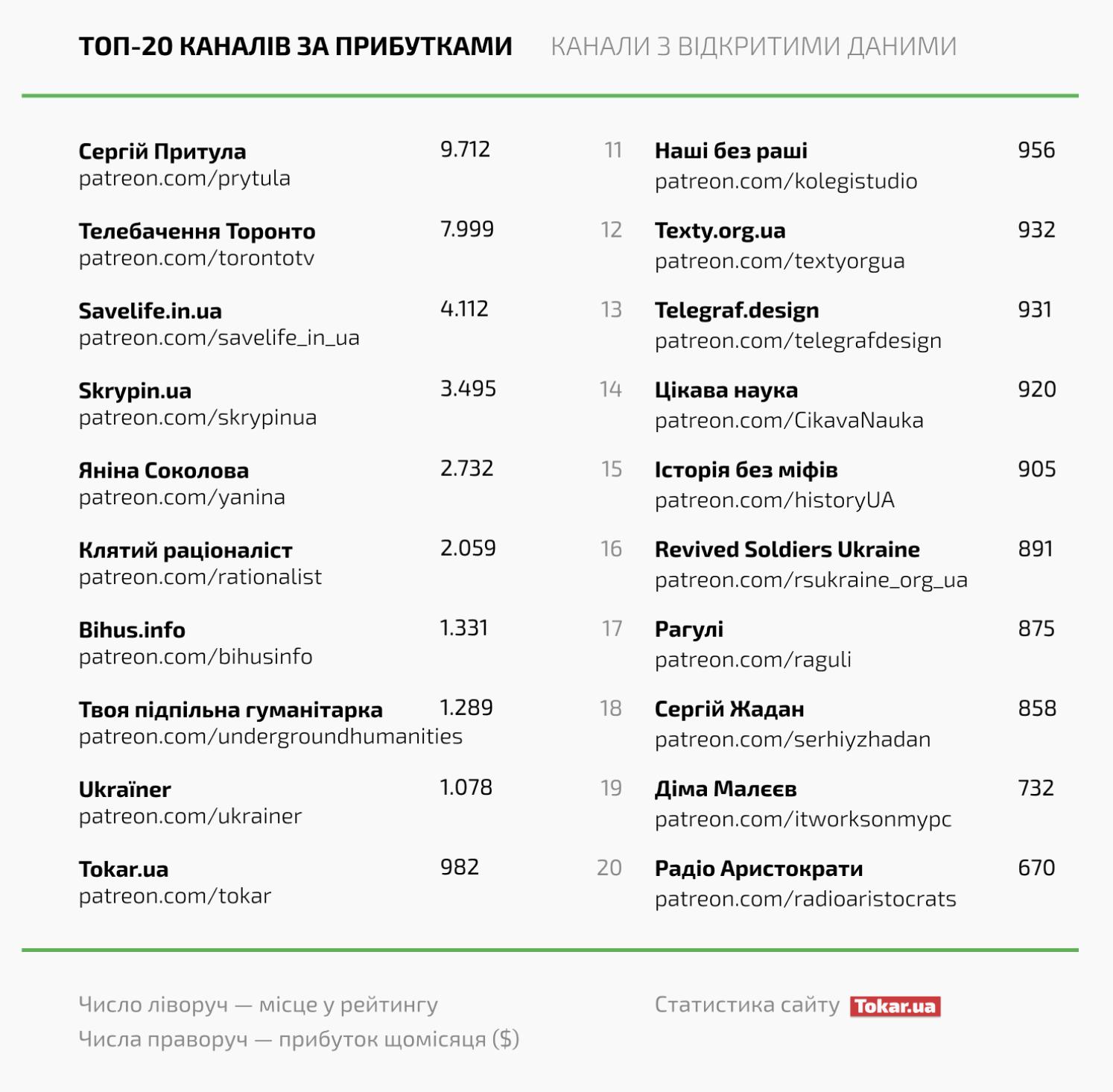 Источник: tokar.ua