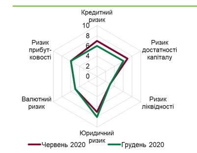 Банковский сектор устоял перед коронакризисом – НБУ