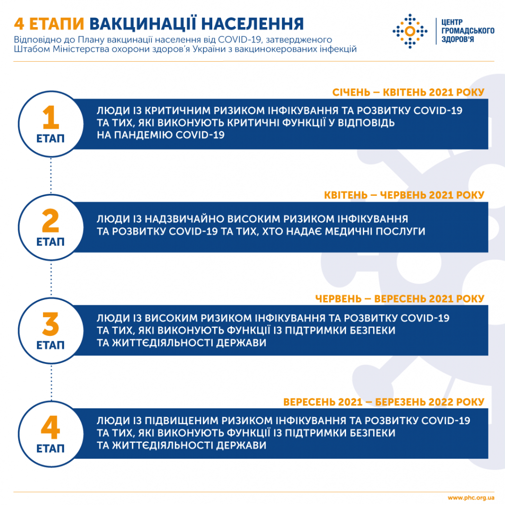 В Україні затвердили план вакцинації від COVID-19: за два роки – мінімум 50%, хто перший