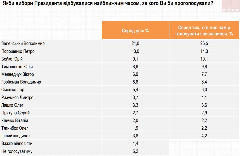 Поддержка Зеленского продолжает снижаться, выросли рейтинги Гройсмана и Разумкова – опрос