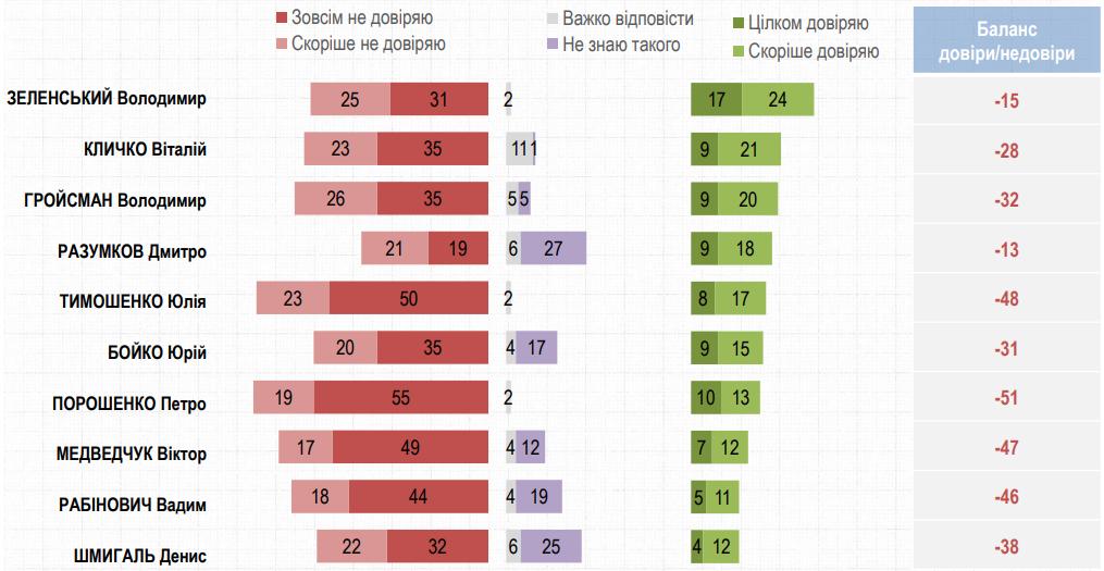 Уже 56%. Недоверие к Зеленскому продолжает расти – опрос Рейтинга