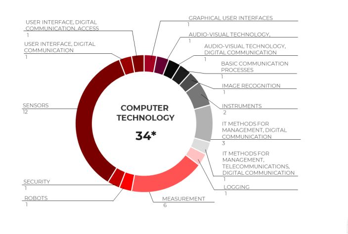 Топ-5 сфер изобретения – компьютерные науки. (Источник: рейтинг топ-100 патентов)