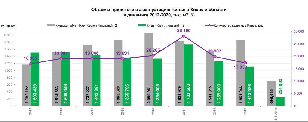 Объемы принятого в эксплуатацию жилья в Киеве и области (2012-2020), графика UTG