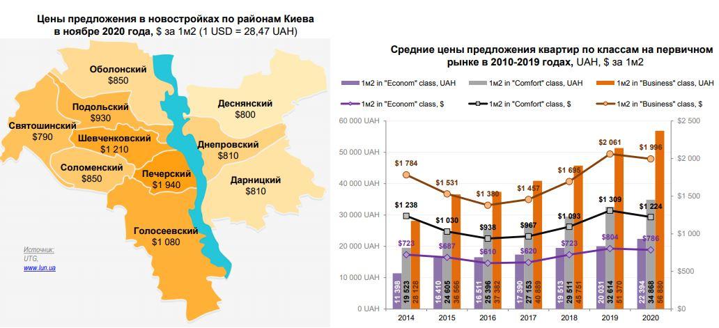 Цены на квартиры в Киеве, графика: UTG