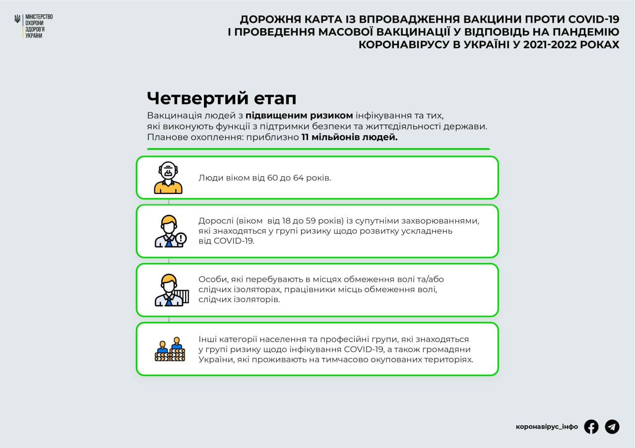 Четвертый этап вакцинации от COVID-19 (Инфографика МОЗ)