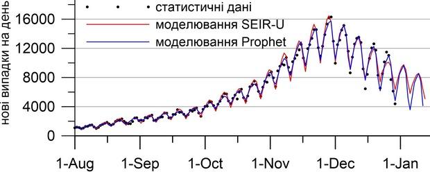 График: НАНУ