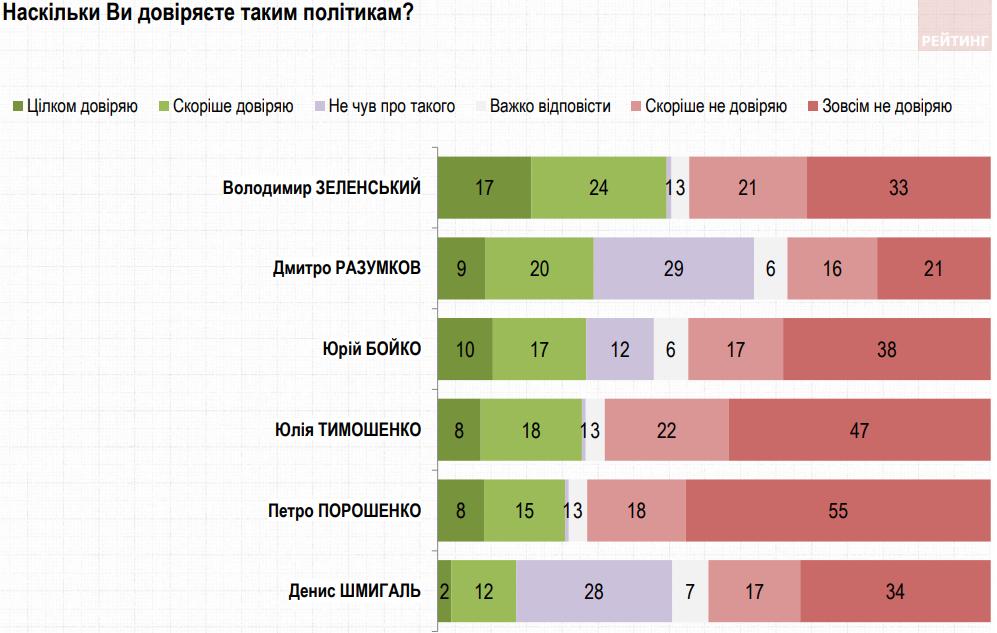 Доверие к Зеленскому почти не изменилось с декабря – опрос Рейтинга