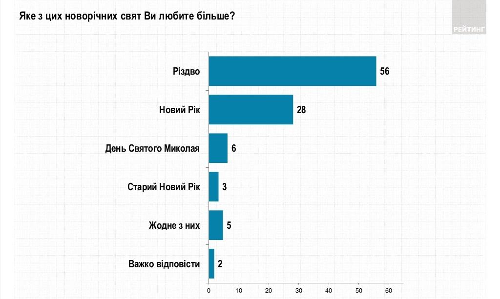Большинство украинцев празднуют Рождество 7 января и верят в Святого Николая – опрос