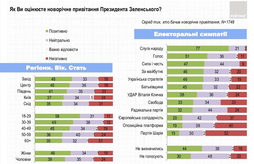 Украинцы смотрели новогоднее поздравление Зеленского, но не в восторге от него – соцопрос