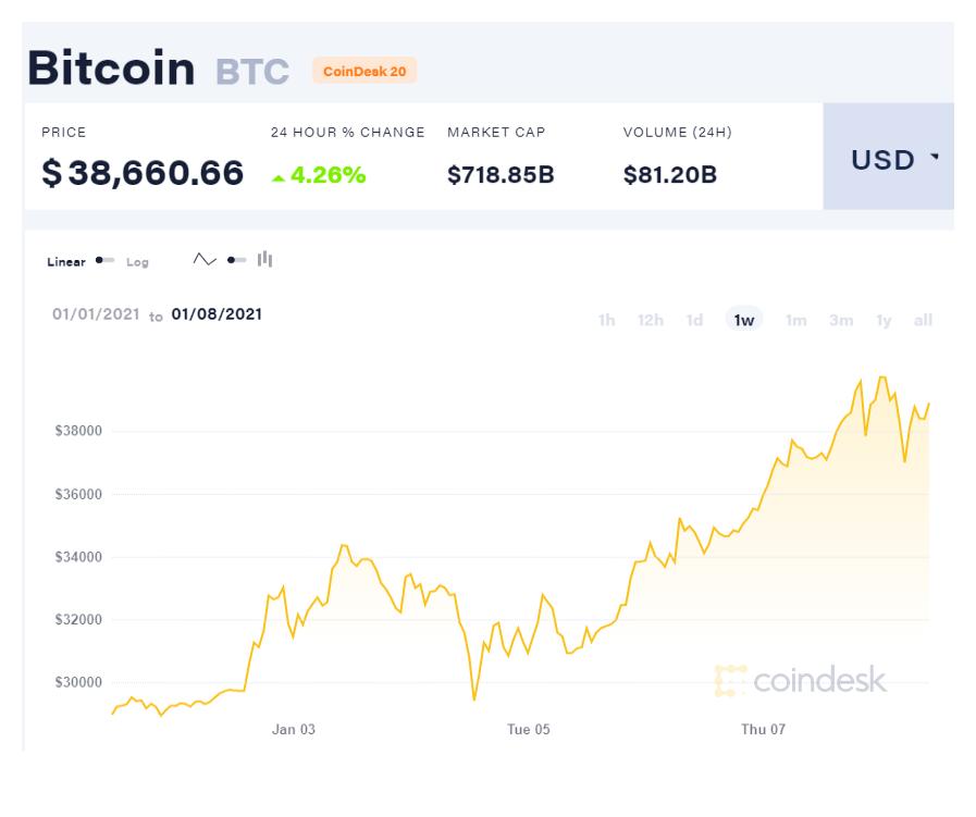 Bitcoin впервые достиг $40 000