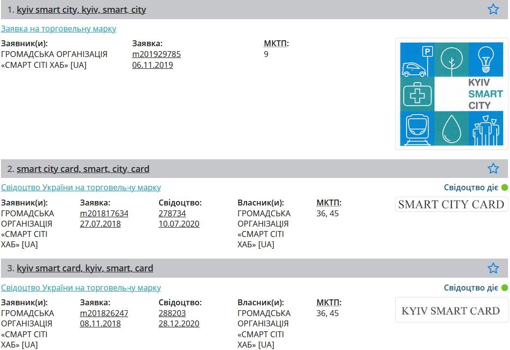 Патент на Kyiv Smart City. Скриншот из базы Укрпатента