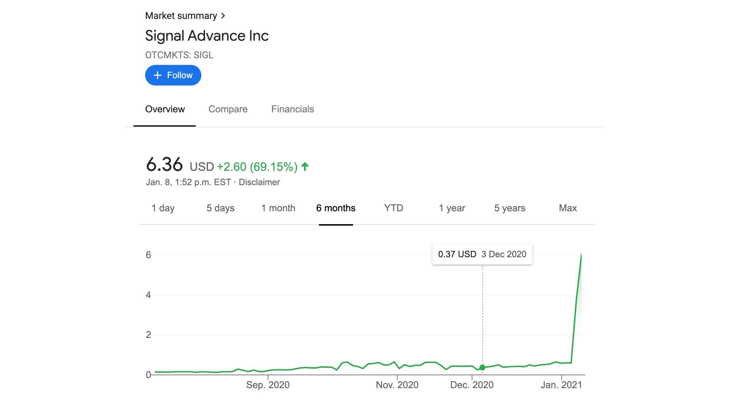 Рост акций Signal Advance