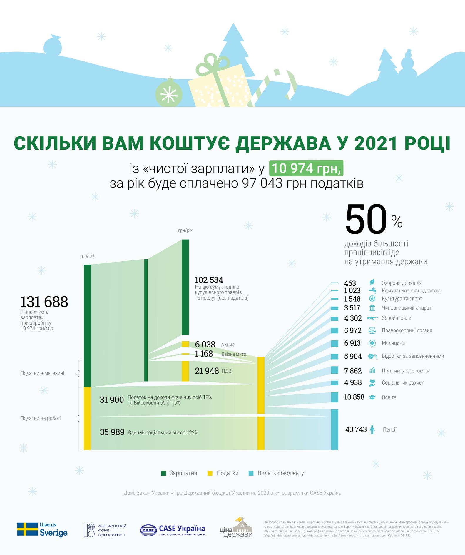 Инфографика: проект
