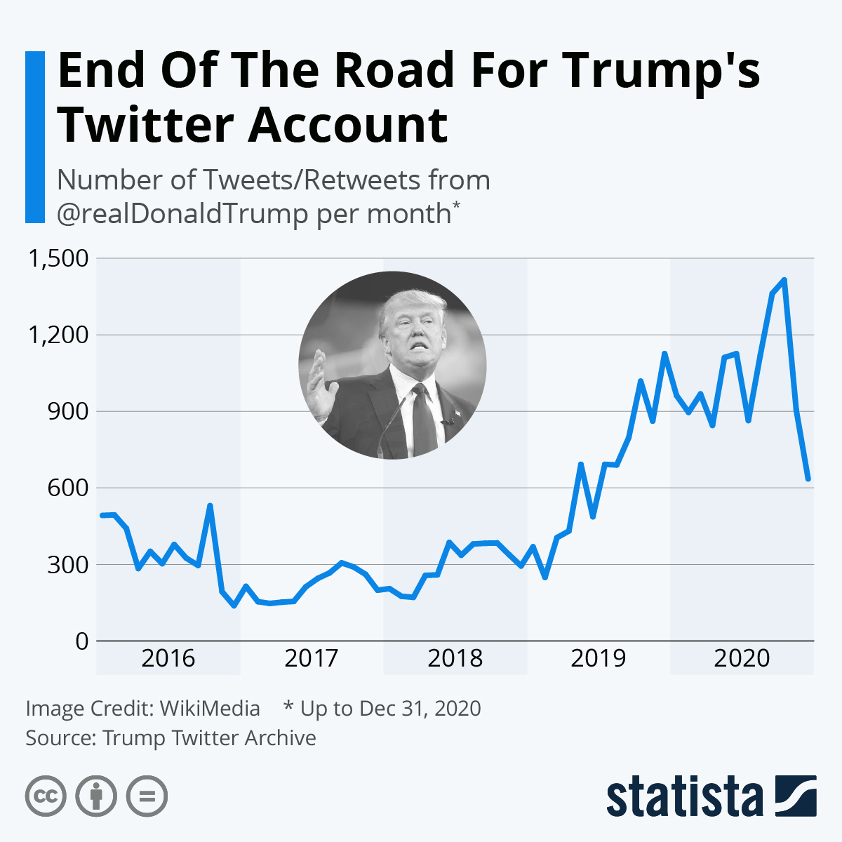 Твиты Трампа по годам. (Скриншот: Statista)