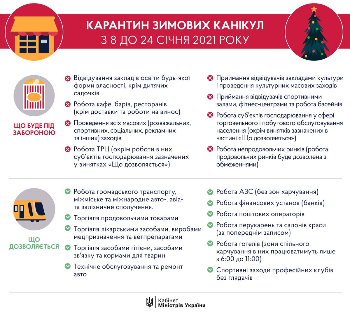 Инфографика – пресс-служба Кабмина