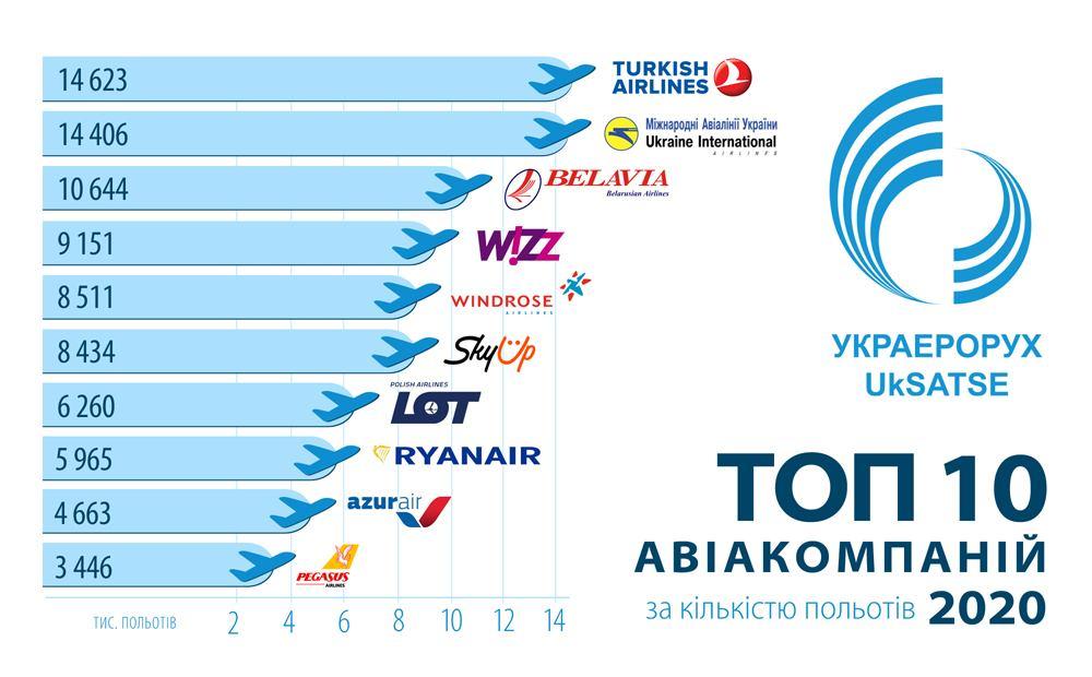 МАУ – не лидер. Какие компании больше всего летали в украинском небе в 2020 году