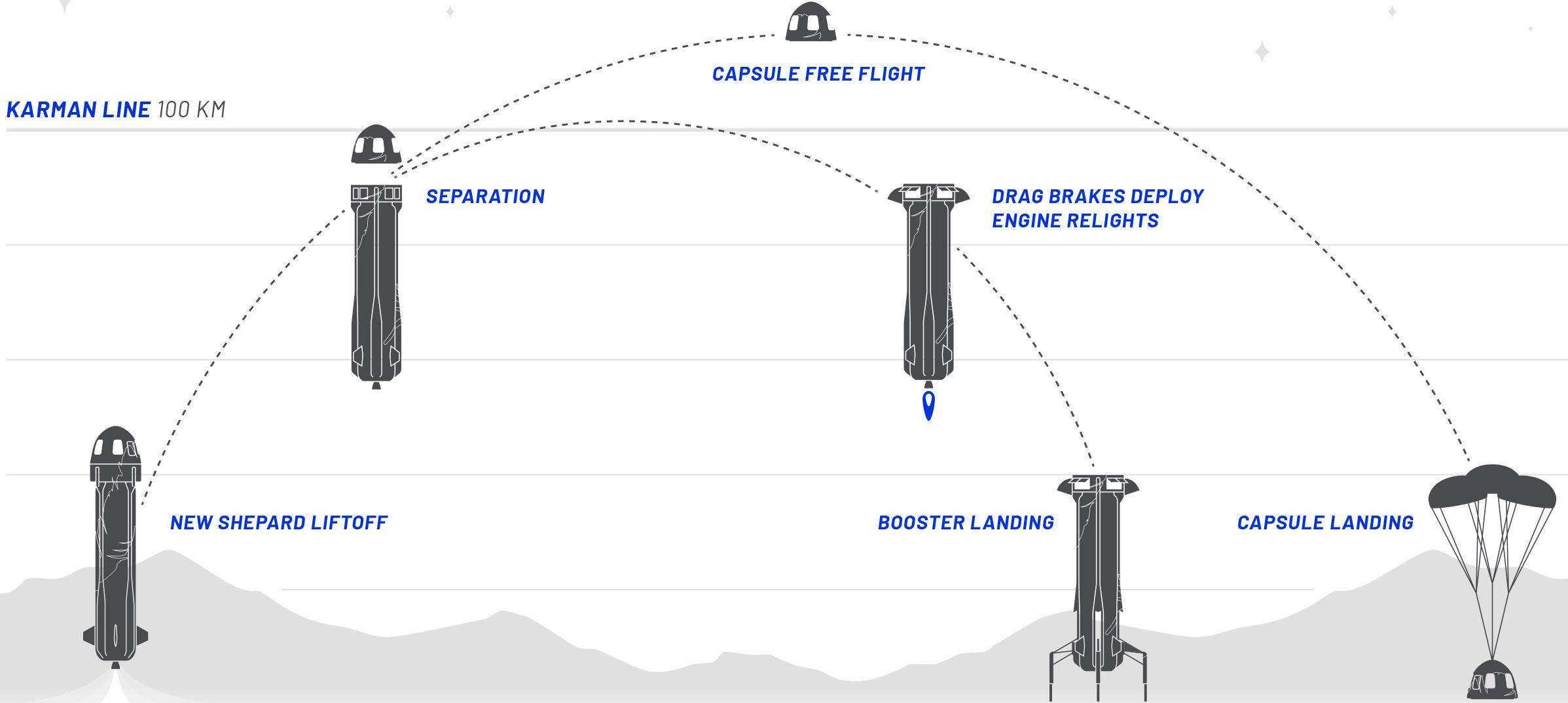 Схема: Blue Origin