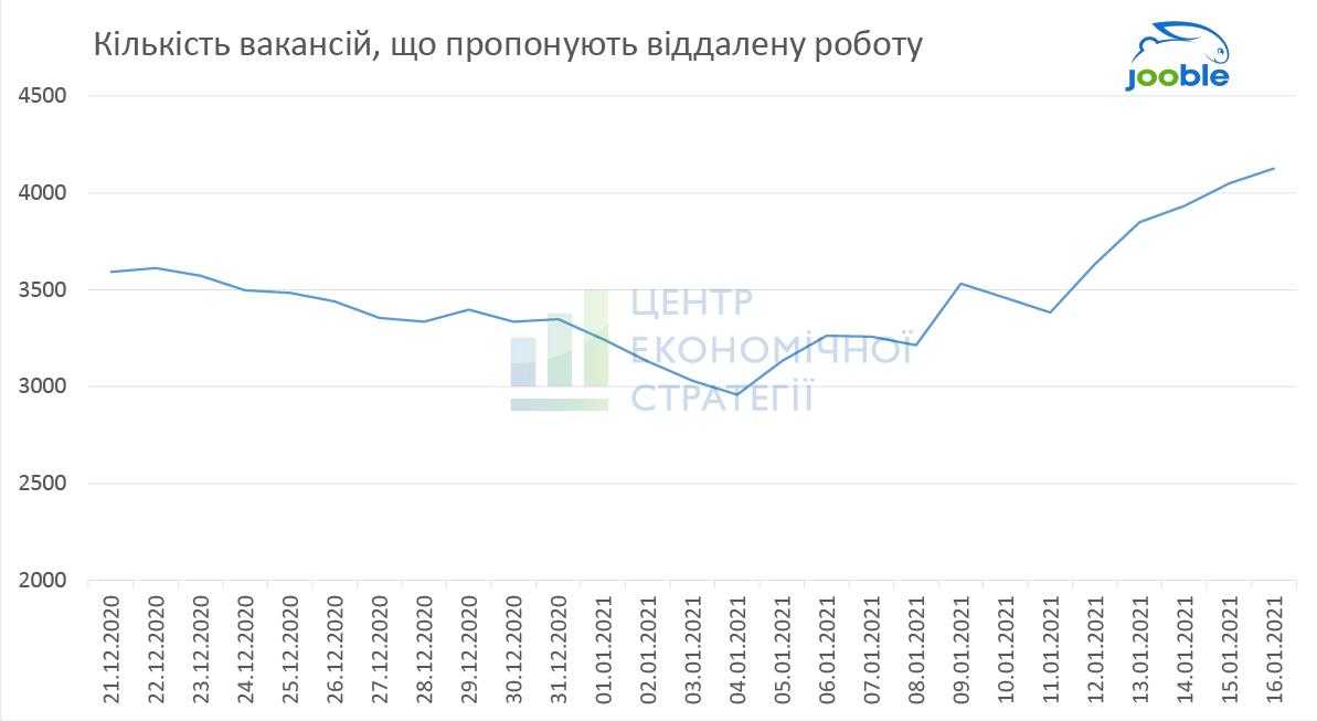 В Украине резко выросло количество вакансий для удаленки – исследование