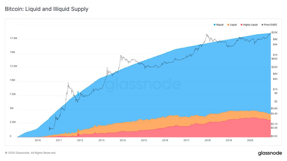 78% биткоинов никогда не перемещались между кошельками. (Скриншот из отчета Glassnode)