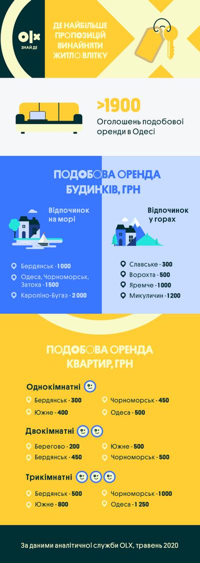 пропозиції житла на курортах