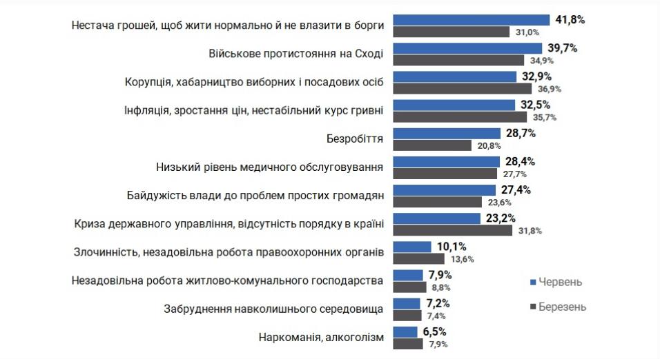 що непокоїло українців на карантині