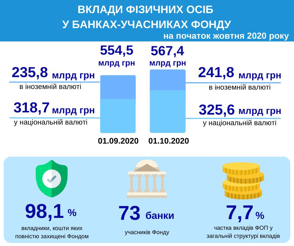 депозити_вересень 2020