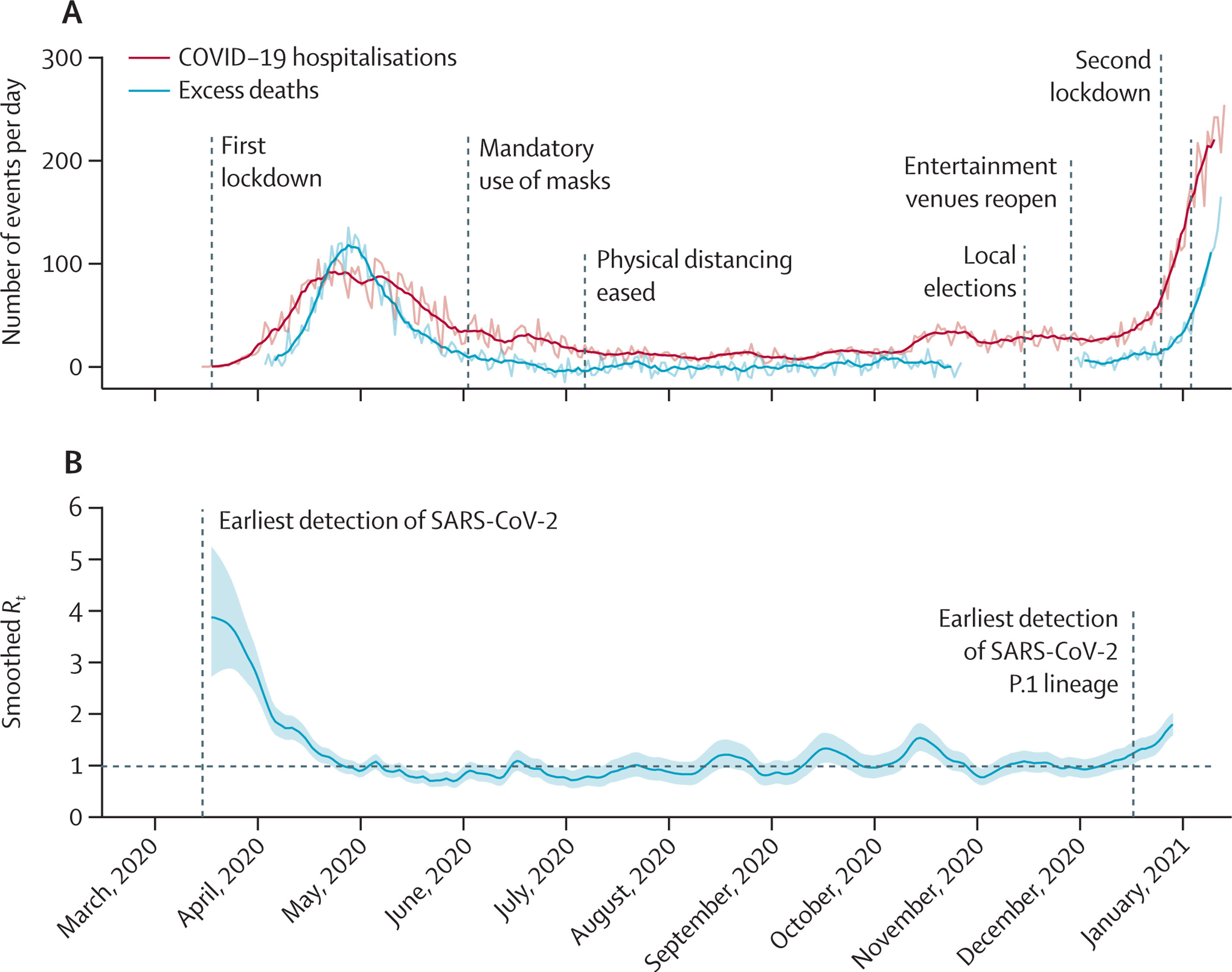 График: The Lancet