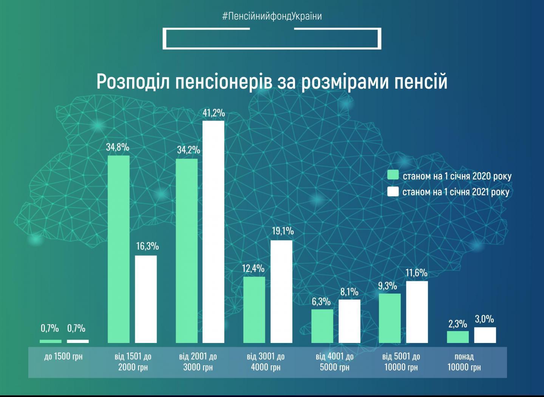 """""""Богатые"""" пенсионеры. Сколько украинцев получают пенсию в 10 000 грн – Минсоцполитики"""