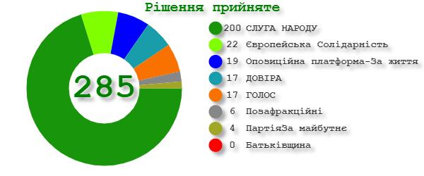 Рада предварительно одобрила реформу СБУ
