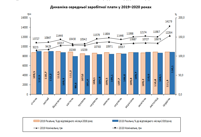 Реальная зарплата в Украине выросла за 2020 год на 10% – Госстат