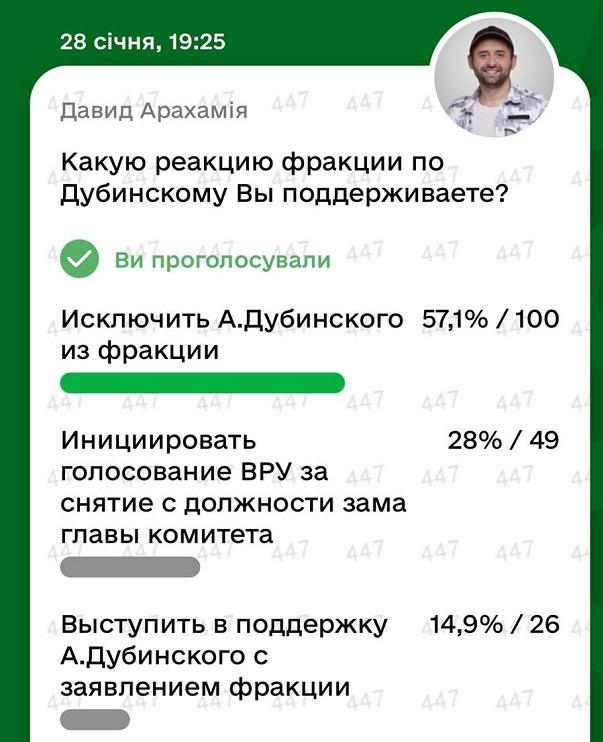"""Исключение Дубинского из фракции поддержали 57% проголосовавших """"слуг народа"""""""
