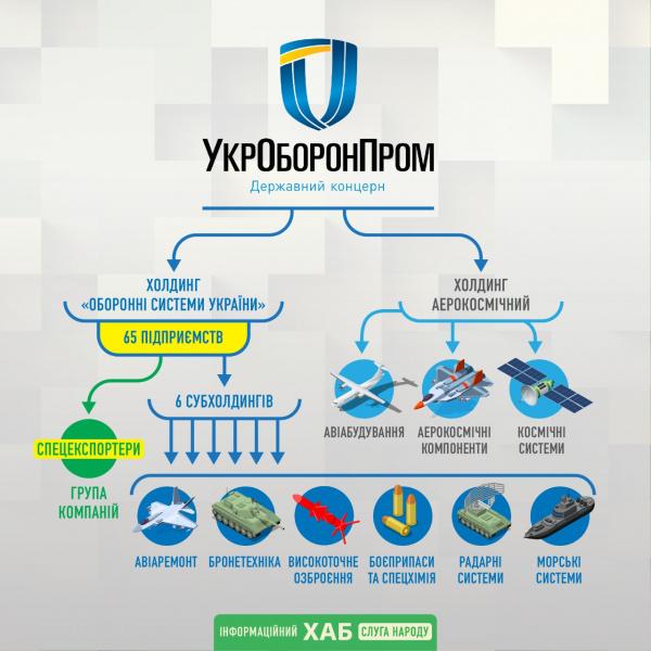 Ликвидация Укроборонпрома: Верховная Рада одобрила реформирование госконцерна