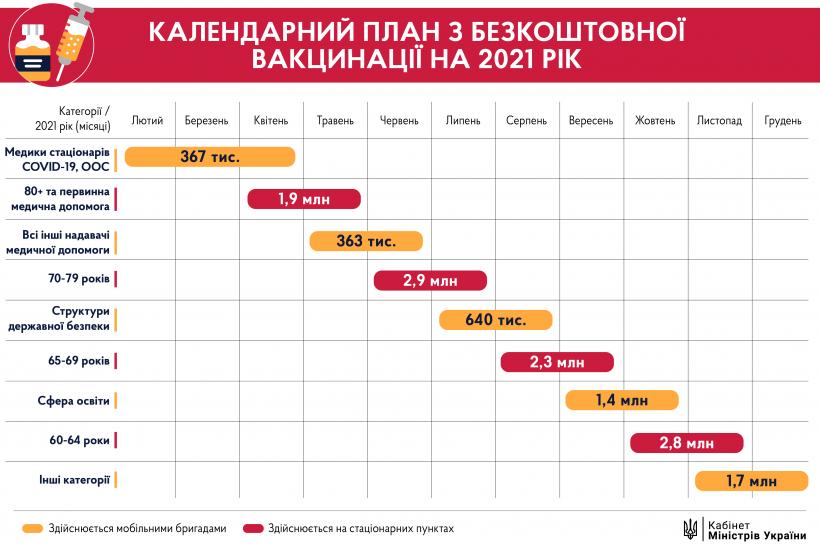 В Україні затвердили план вакцинації від COVID-19 на 2021 рік
