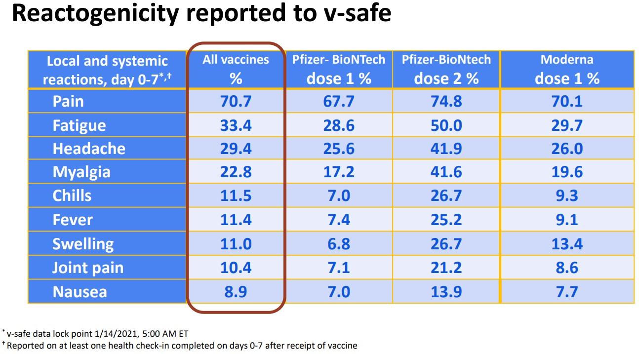 Какие побочки от вакцин Pfizer-BNT и Moderna. Появились данные после 22 млн введенных доз