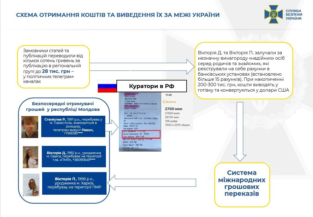 Більше не анонімні: 12 популярних Telegram-каналів працюють на ГРУ РФ. Розслідування СБУ