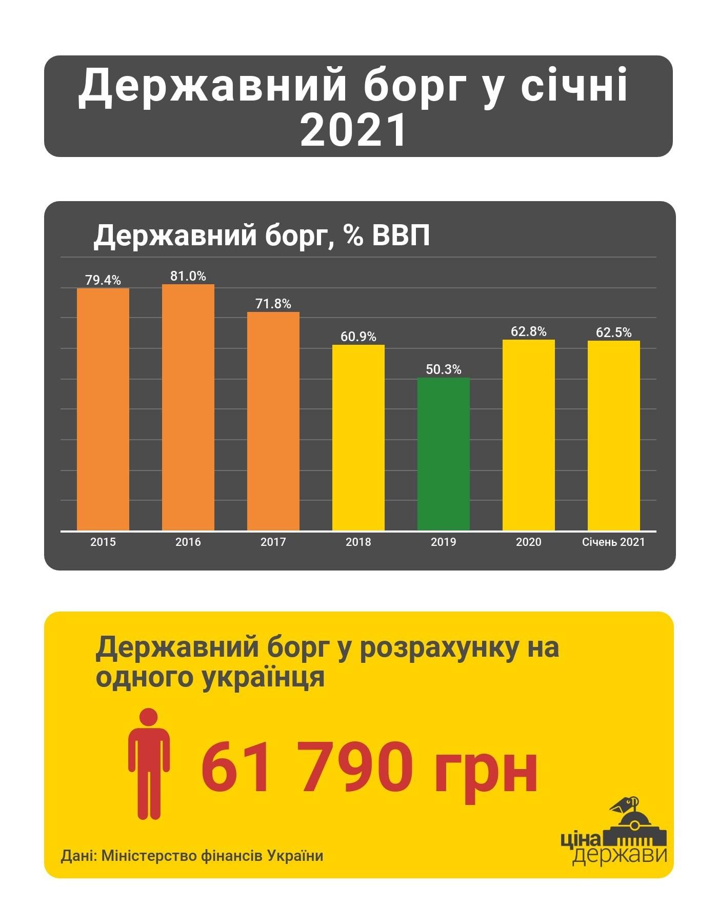 Динаміка держборгу України