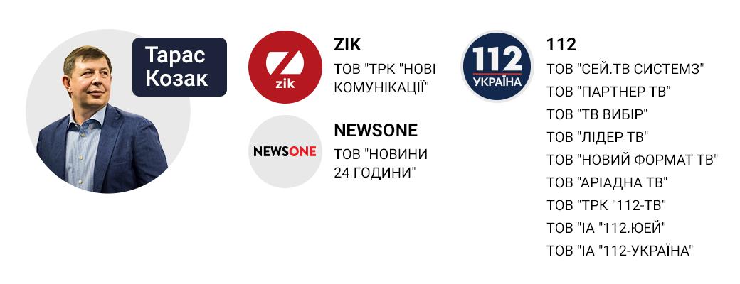 Зеленский ввел санкции против соратника Медведчука и телеканалов NewsOne, Zik и 112